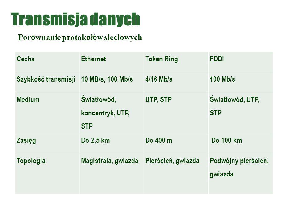 Transmisja danych Porównanie protokołów sieciowych Cecha Ethernet