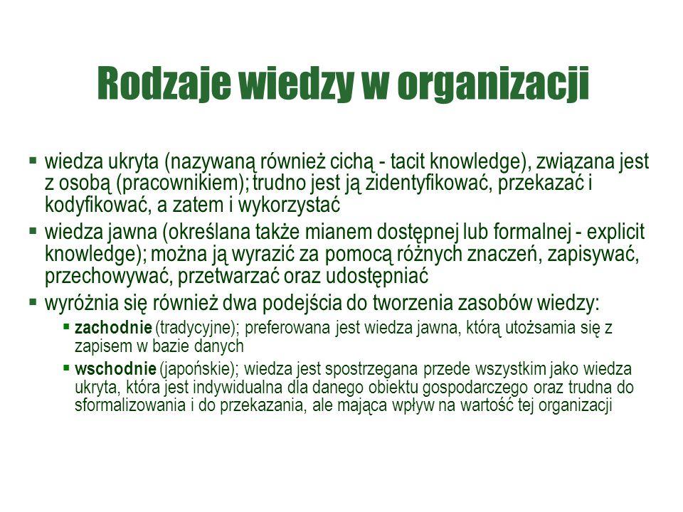 Rodzaje wiedzy w organizacji
