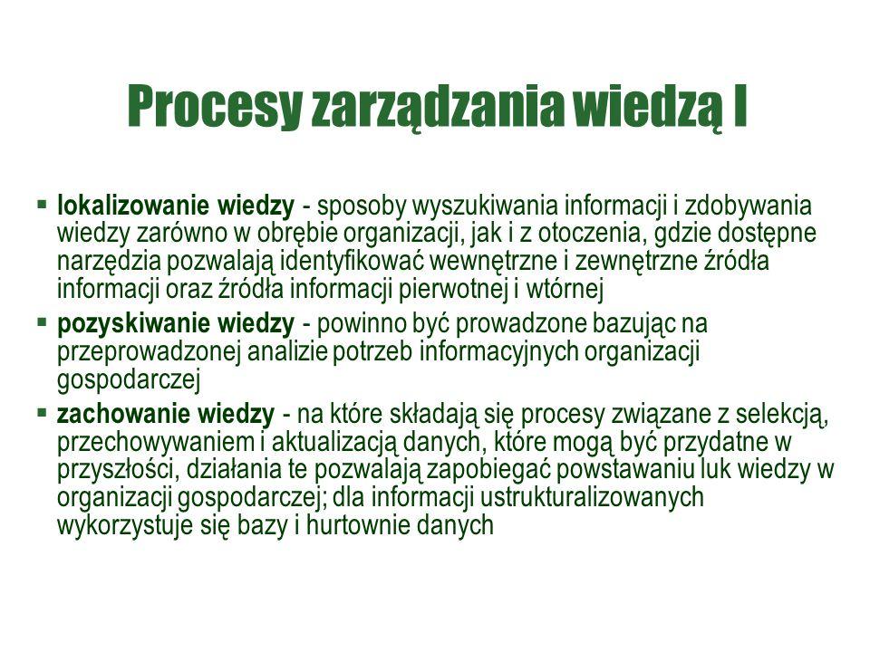 Procesy zarządzania wiedzą I