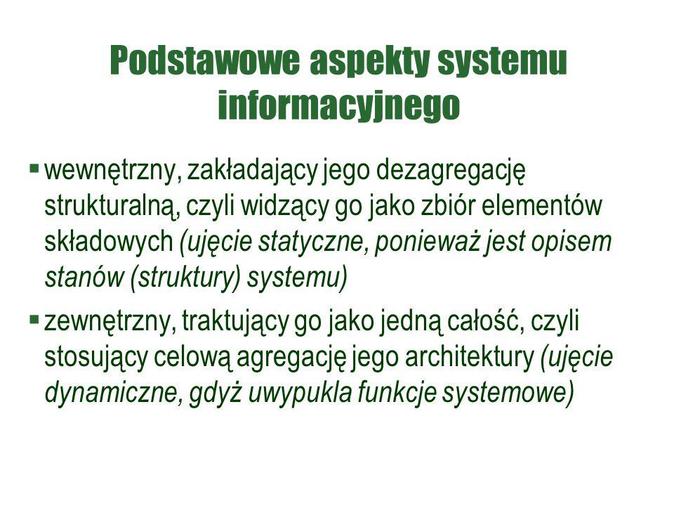 Podstawowe aspekty systemu informacyjnego