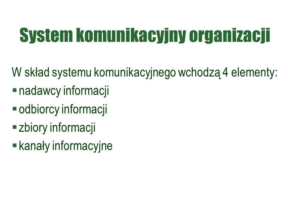 System komunikacyjny organizacji