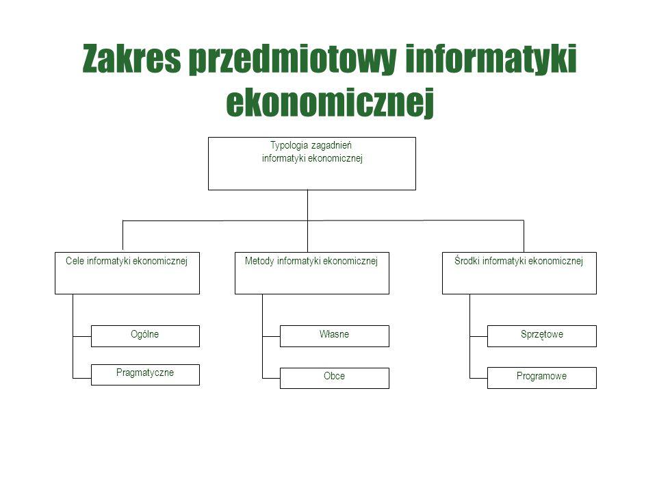 Zakres przedmiotowy informatyki ekonomicznej