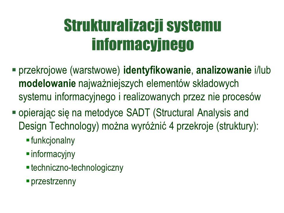 Strukturalizacji systemu informacyjnego