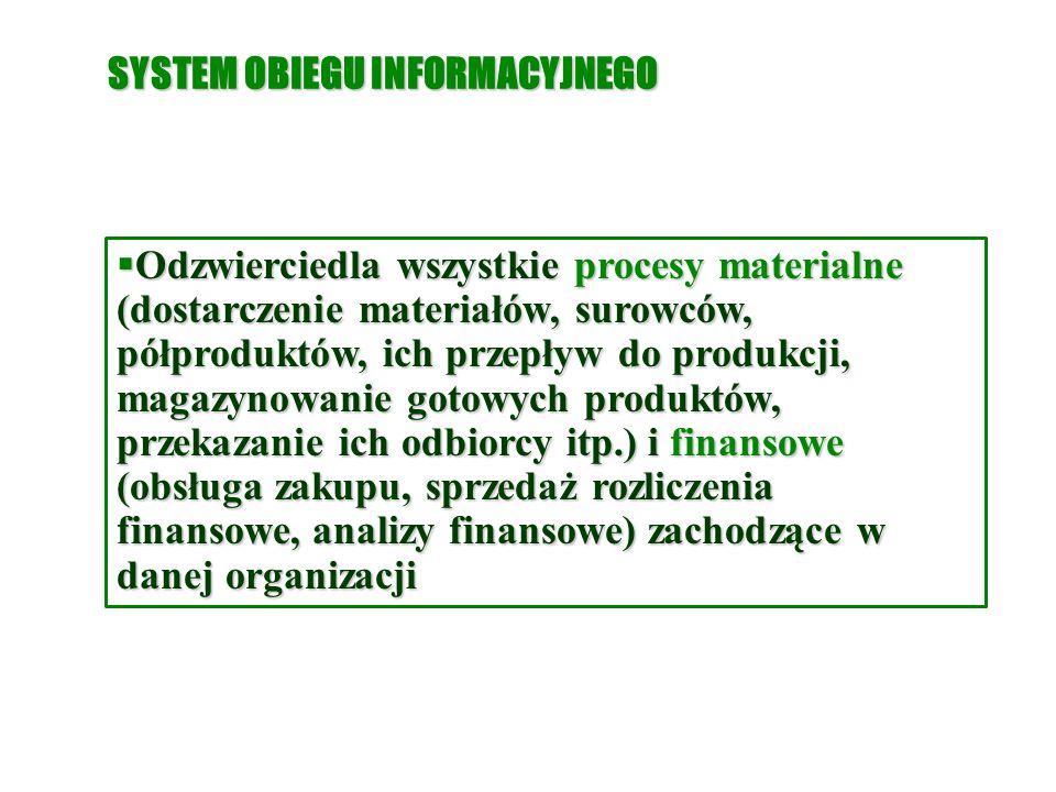 SYSTEM OBIEGU INFORMACYJNEGO