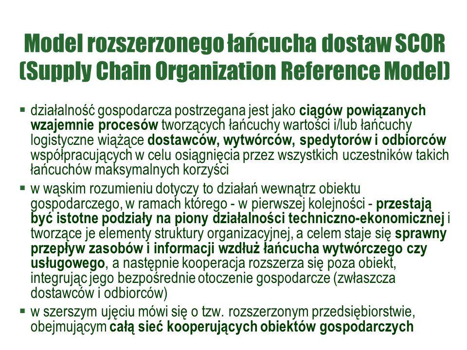 Model rozszerzonego łańcucha dostaw SCOR (Supply Chain Organization Reference Model)