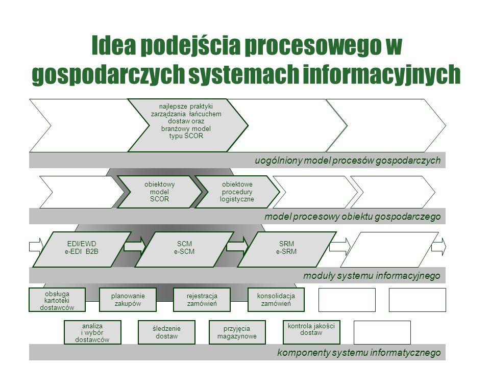Idea podejścia procesowego w gospodarczych systemach informacyjnych