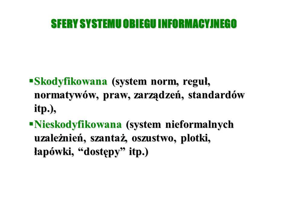 SFERY SYSTEMU OBIEGU INFORMACYJNEGO