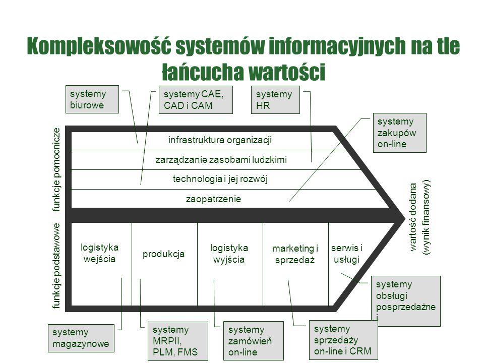 Kompleksowość systemów informacyjnych na tle łańcucha wartości
