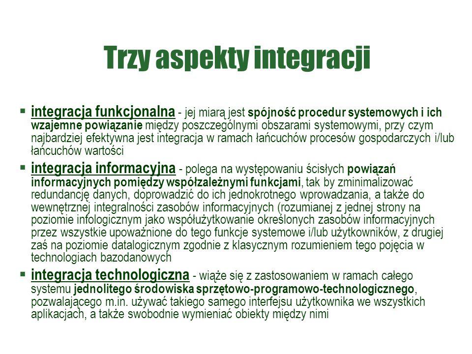 Trzy aspekty integracji