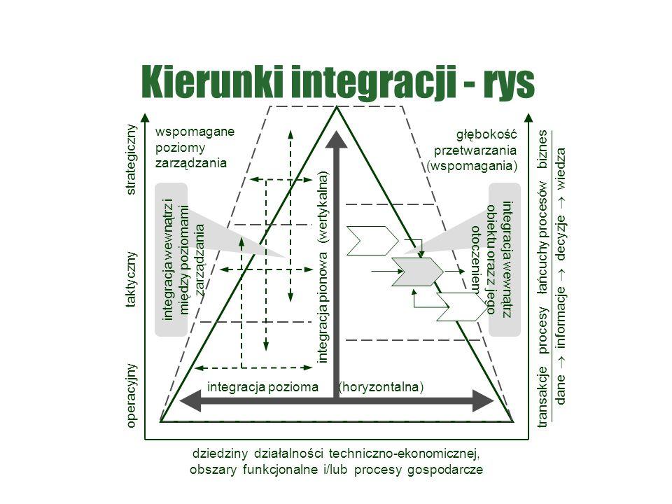 Kierunki integracji - rys