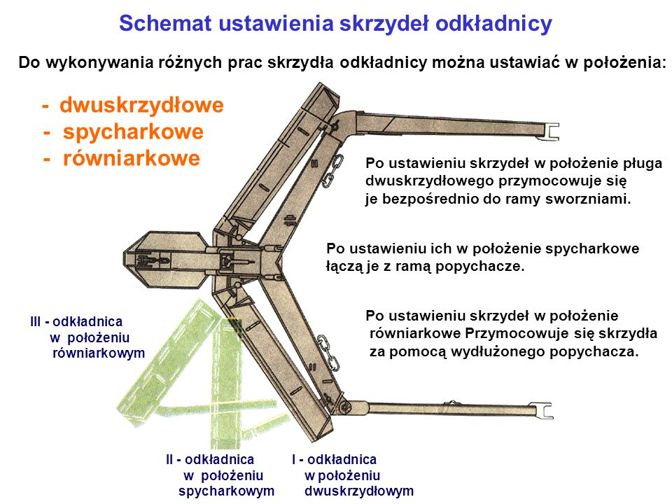 Schemat ustawienia skrzydeł odkładnicy