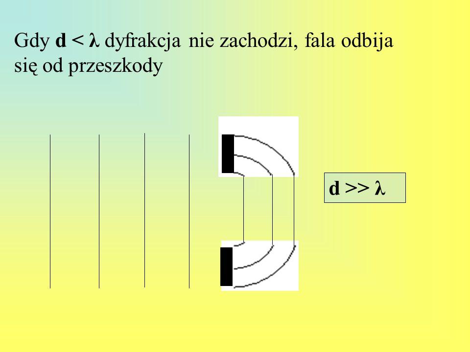 Gdy d < λ dyfrakcja nie zachodzi, fala odbija się od przeszkody