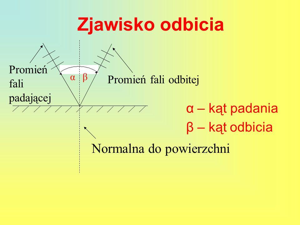 Zjawisko odbicia α – kąt padania β – kąt odbicia