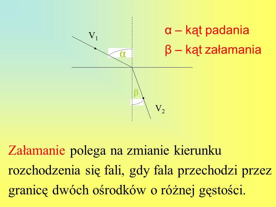 β α. V1. V2. α – kąt padania. β – kąt załamania.