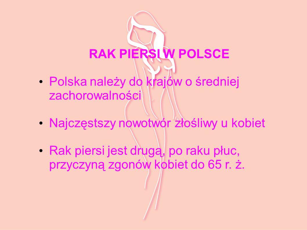 RAK PIERSI W POLSCE Polska należy do krajów o średniej zachorowalności. Najczęstszy nowotwór złośliwy u kobiet.