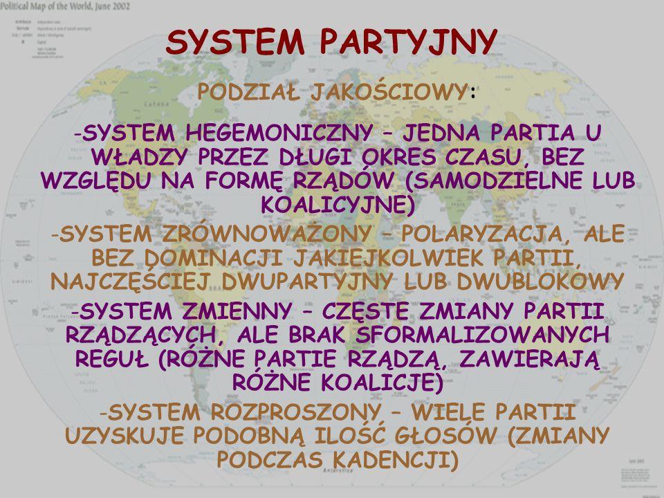 SYSTEM PARTYJNY PODZIAŁ JAKOŚCIOWY: