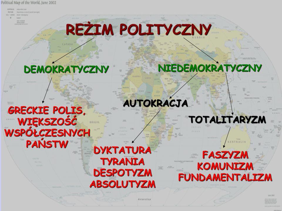 REŻIM POLITYCZNY NIEDEMOKRATYCZNY DEMOKRATYCZNY AUTOKRACJA