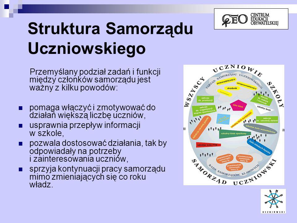 Struktura Samorządu Uczniowskiego