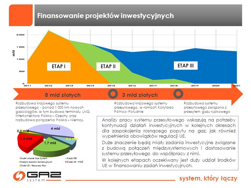 Finansowanie projektów inwestycyjnych