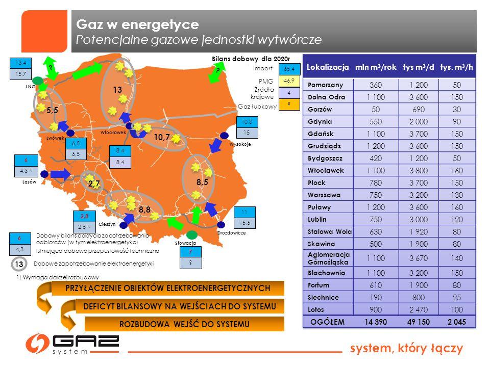 Gaz w energetyce Potencjalne gazowe jednostki wytwórcze 13 5,5 10,7