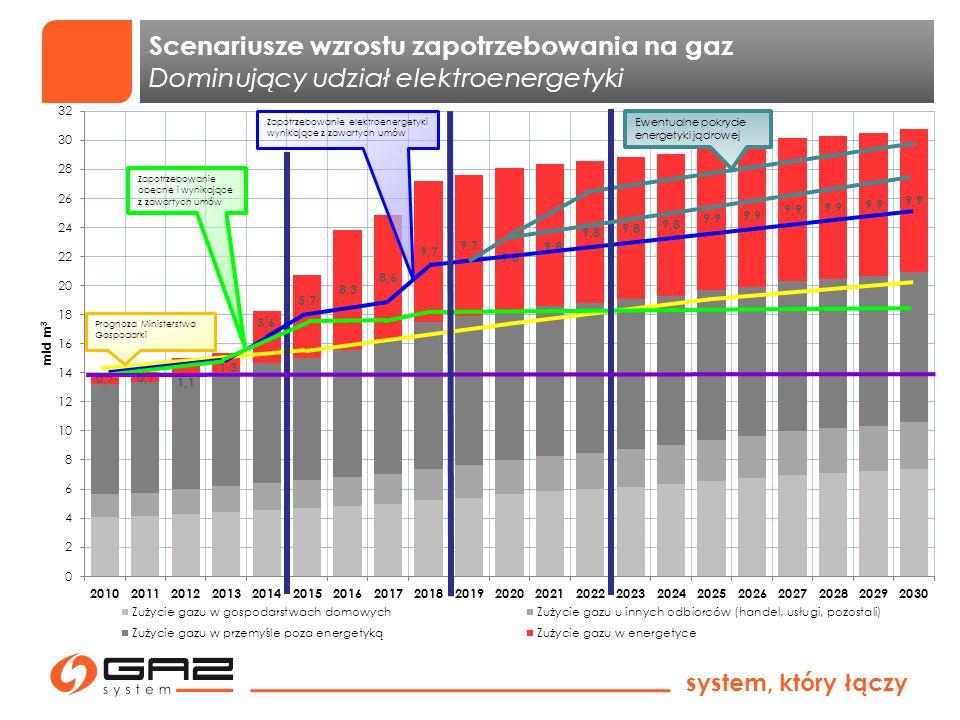 Scenariusze wzrostu zapotrzebowania na gaz