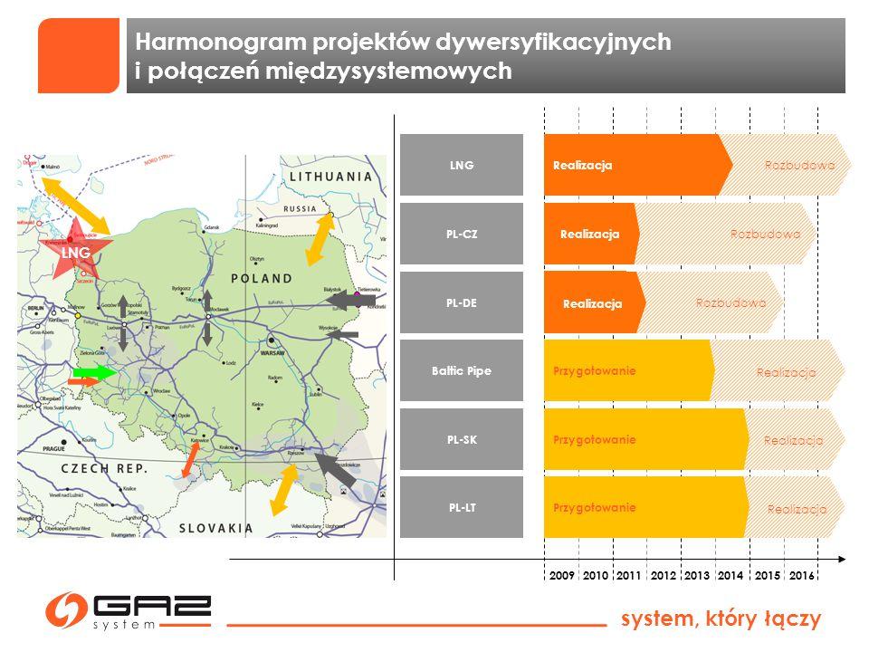 Harmonogram projektów dywersyfikacyjnych i połączeń międzysystemowych