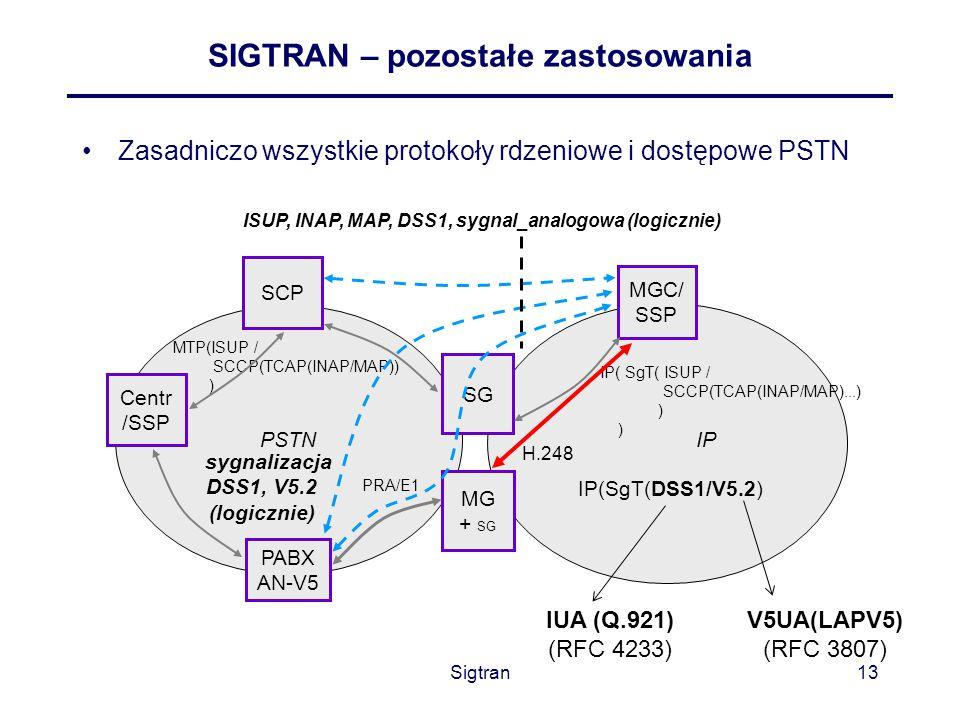 SIGTRAN – pozostałe zastosowania