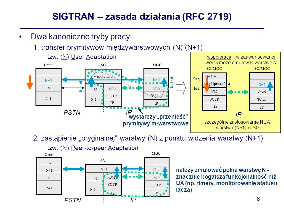 SIGTRAN – zasada działania (RFC 2719)