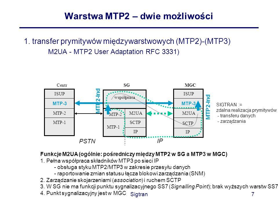 Warstwa MTP2 – dwie możliwości