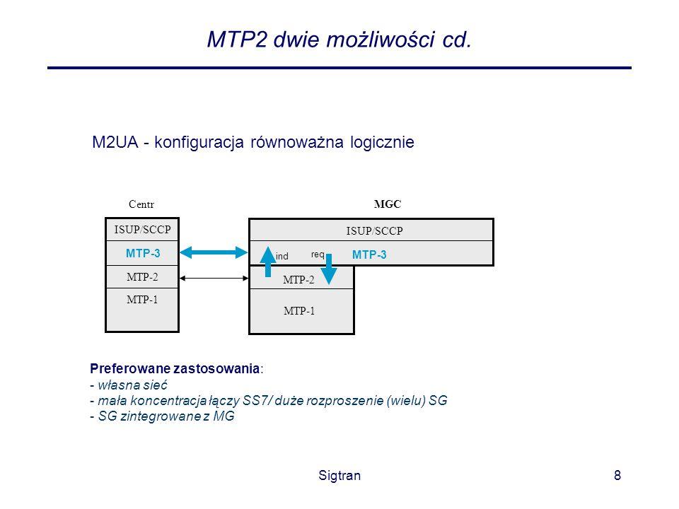 MTP2 dwie możliwości cd. M2UA - konfiguracja równoważna logicznie
