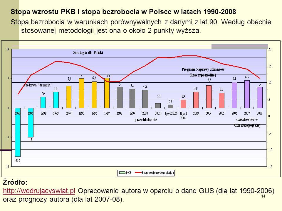Stopa wzrostu PKB i stopa bezrobocia w Polsce w latach 1990-2008 Stopa bezrobocia w warunkach porównywalnych z danymi z lat 90. Według obecnie stosowanej metodologii jest ona o około 2 punkty wyższa.