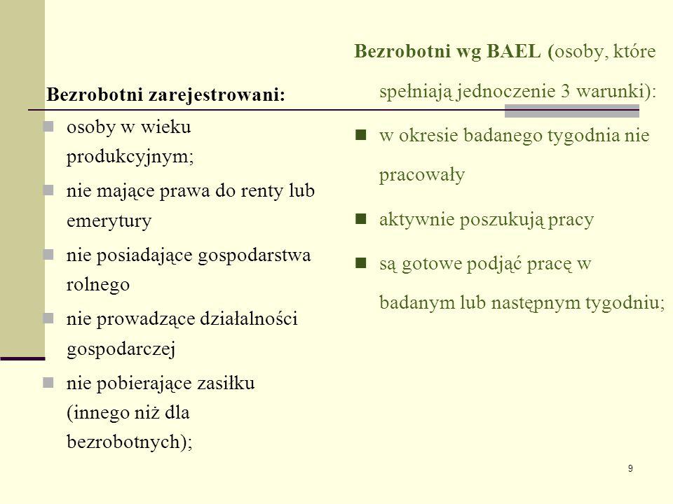 Bezrobotni wg BAEL (osoby, które spełniają jednoczenie 3 warunki):