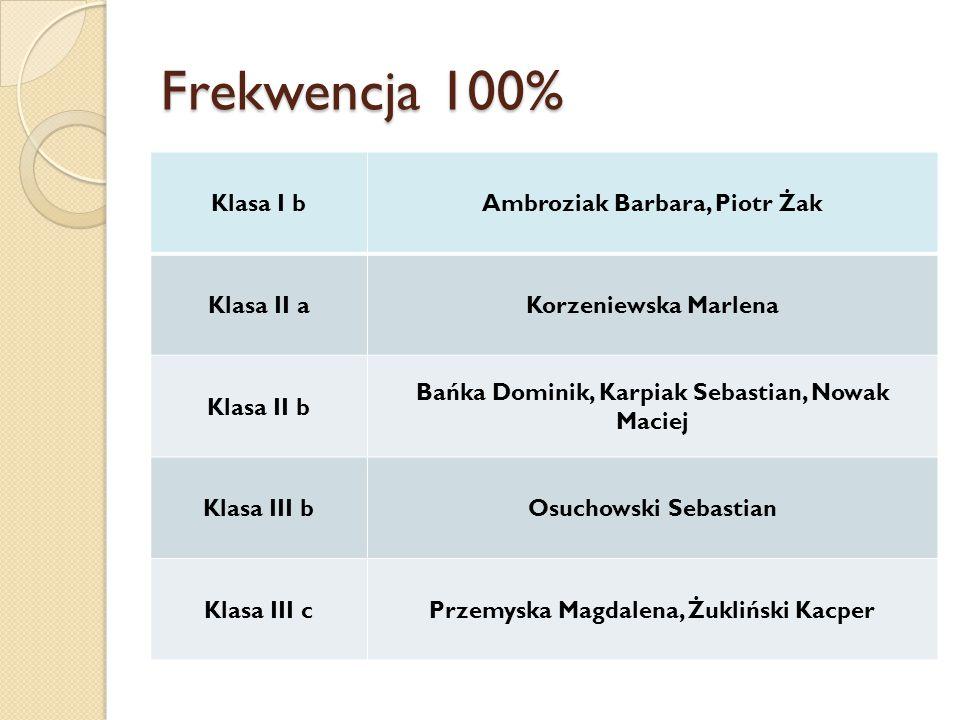 Frekwencja 100% Klasa I b Ambroziak Barbara, Piotr Żak Klasa II a