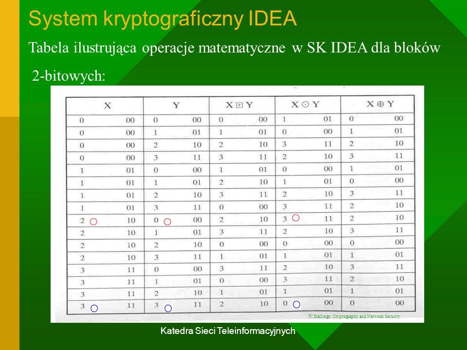 System kryptograficzny IDEA