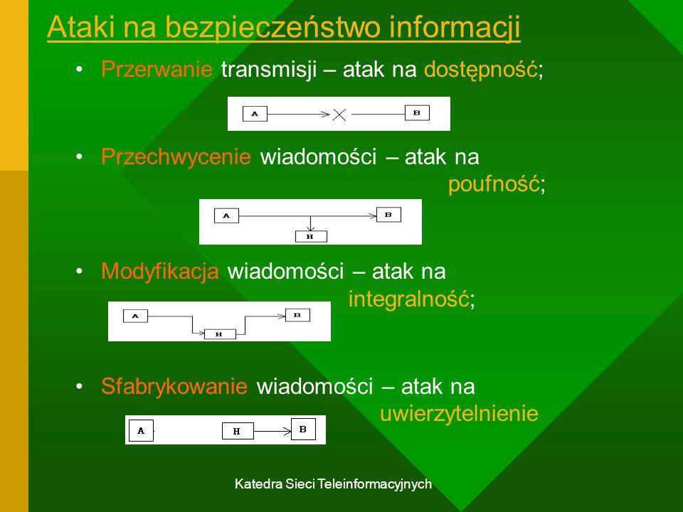 Ataki na bezpieczeństwo informacji