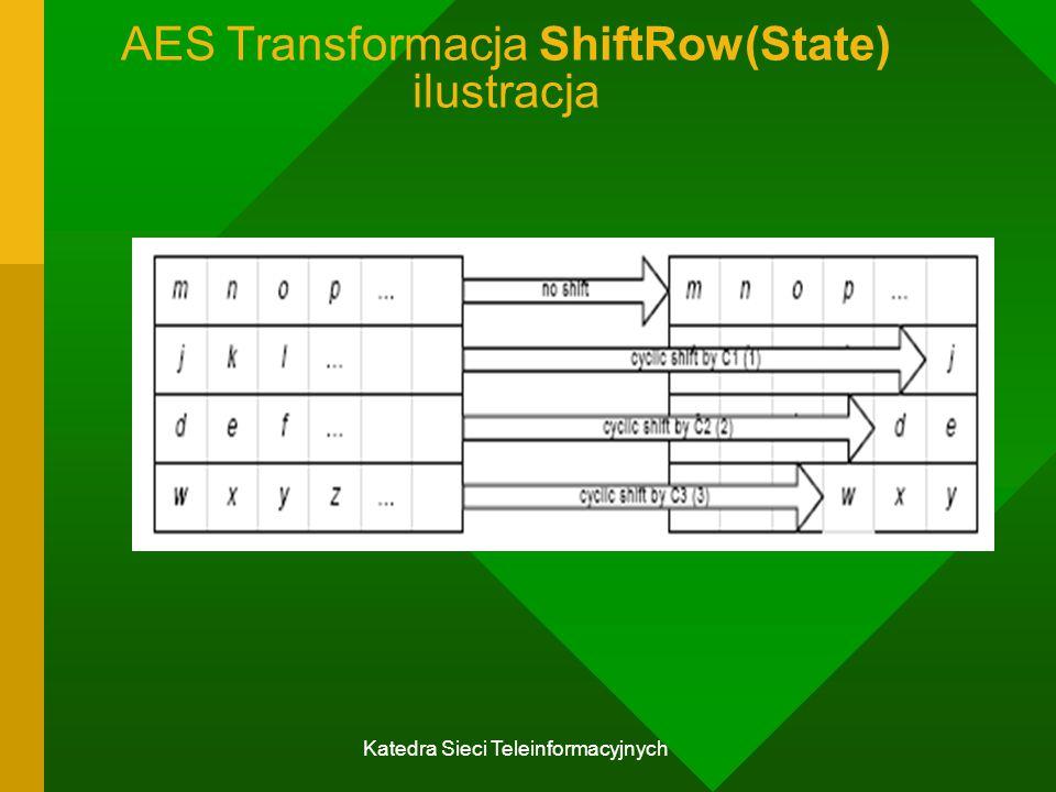 AES Transformacja ShiftRow(State) ilustracja