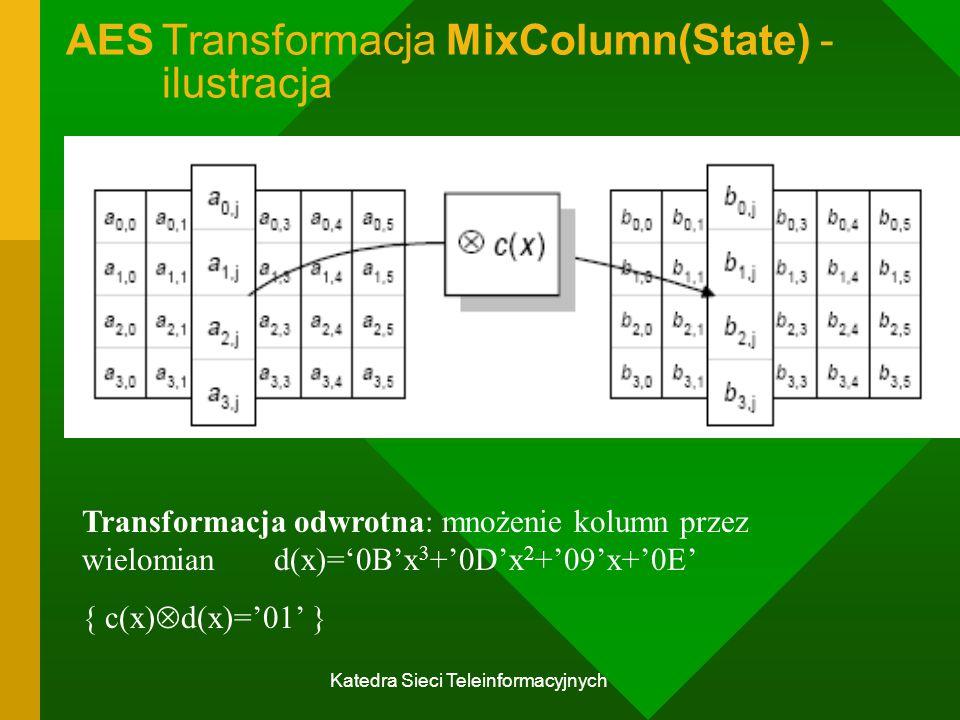 AES Transformacja MixColumn(State) - ilustracja