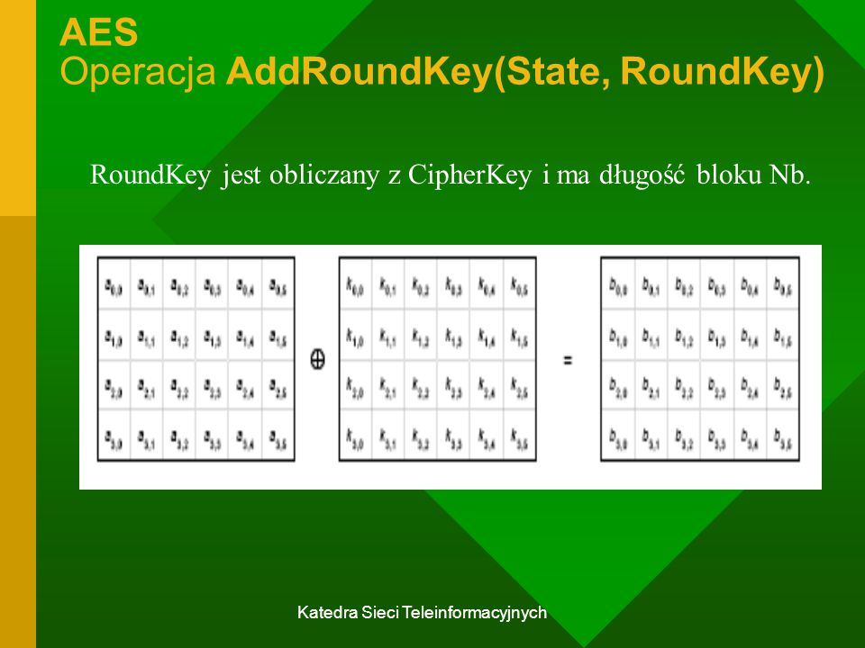 AES Operacja AddRoundKey(State, RoundKey)