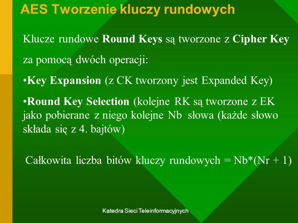 AES Tworzenie kluczy rundowych