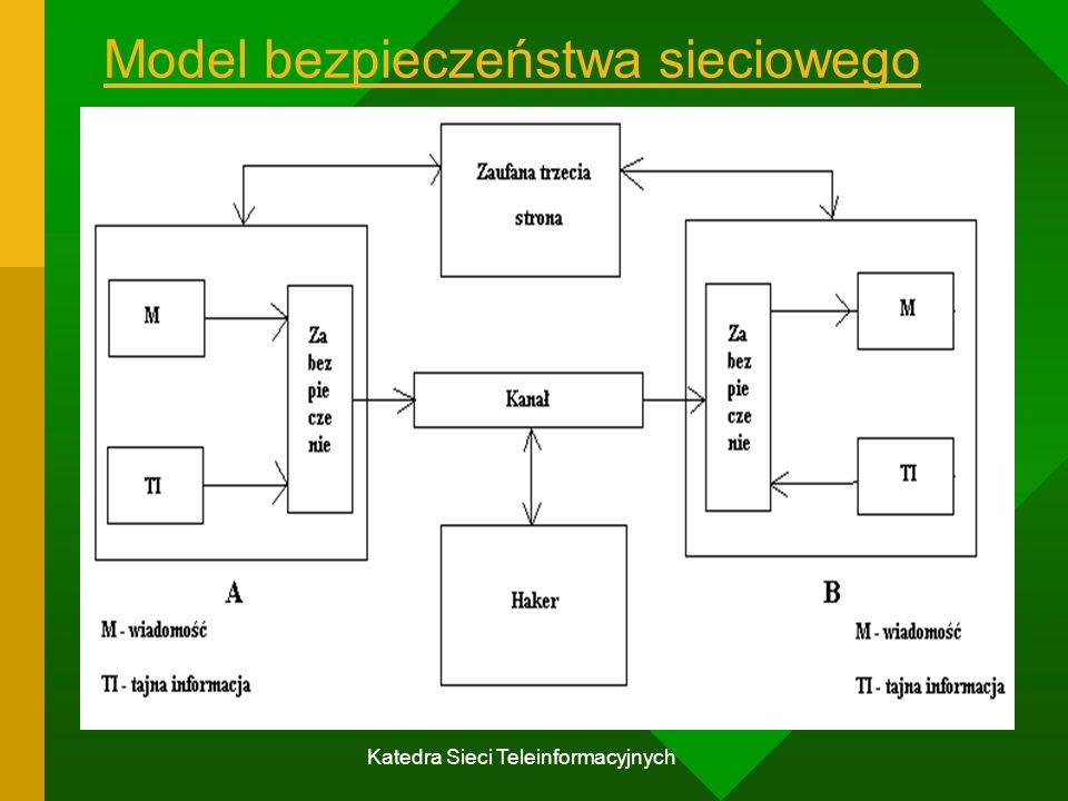 Model bezpieczeństwa sieciowego