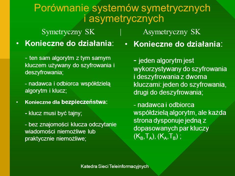 Porównanie systemów symetrycznych i asymetrycznych
