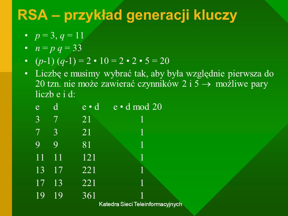 RSA – przykład generacji kluczy