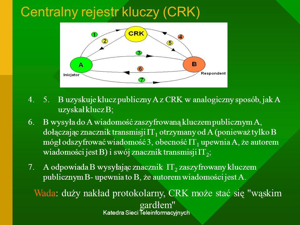 Centralny rejestr kluczy (CRK)