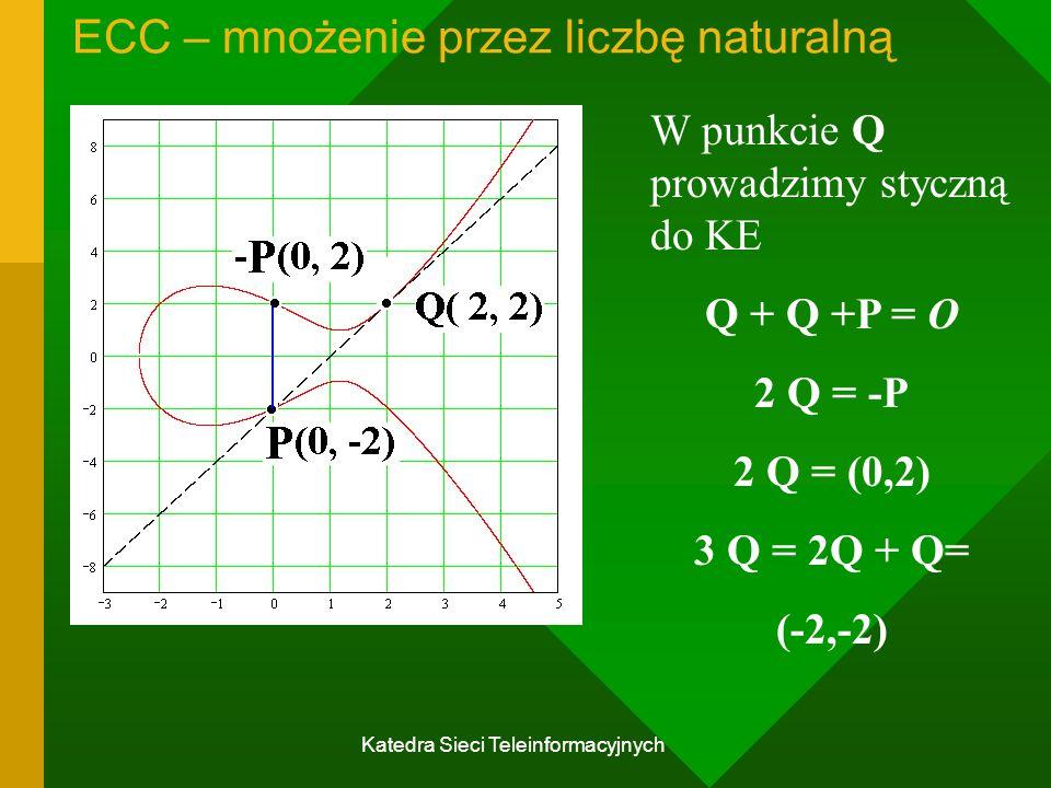 ECC – mnożenie przez liczbę naturalną