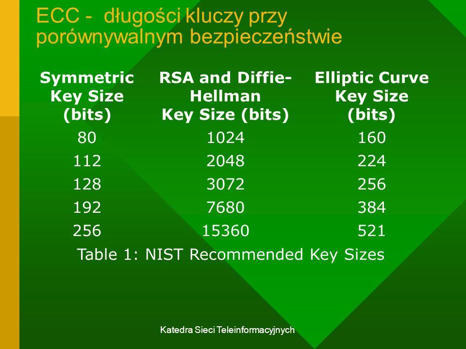 ECC - długości kluczy przy porównywalnym bezpieczeństwie