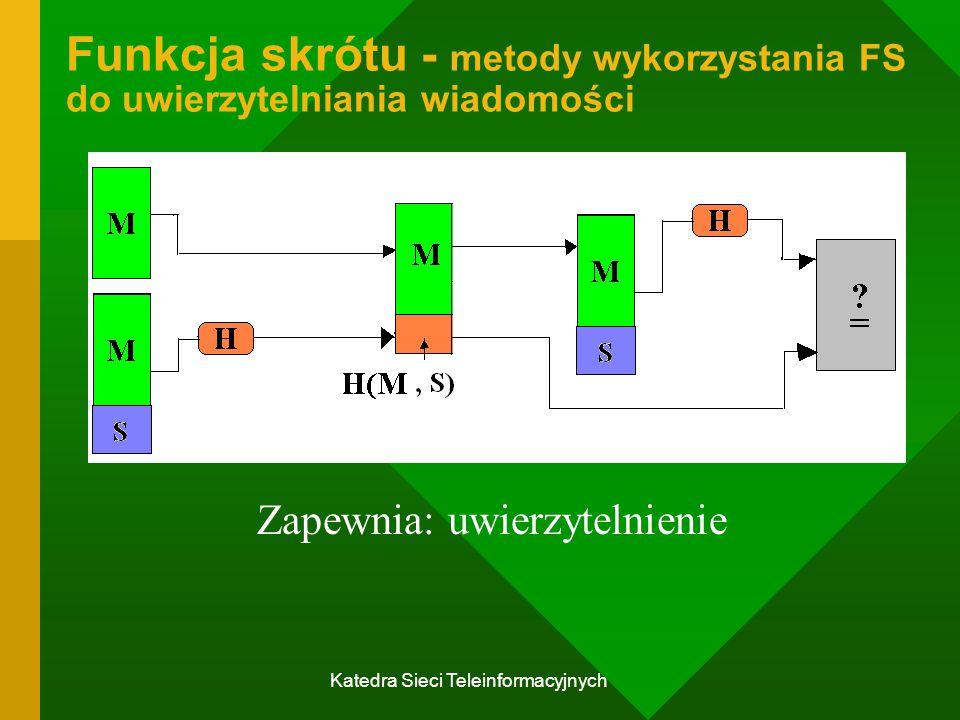 Funkcja skrótu - metody wykorzystania FS do uwierzytelniania wiadomości