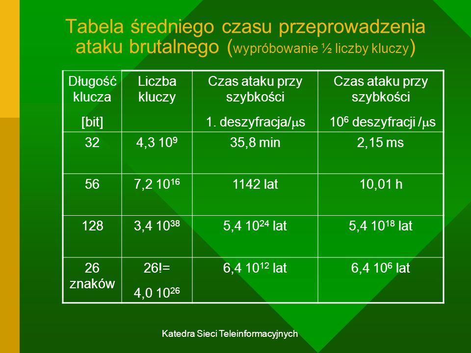 Tabela średniego czasu przeprowadzenia ataku brutalnego (wypróbowanie ½ liczby kluczy)
