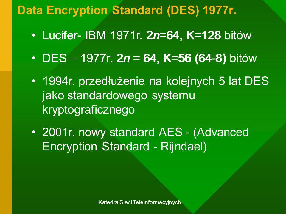 Data Encryption Standard (DES) 1977r.