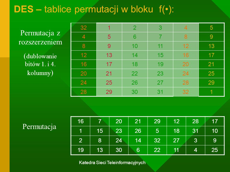 DES – tablice permutacji w bloku f(•):