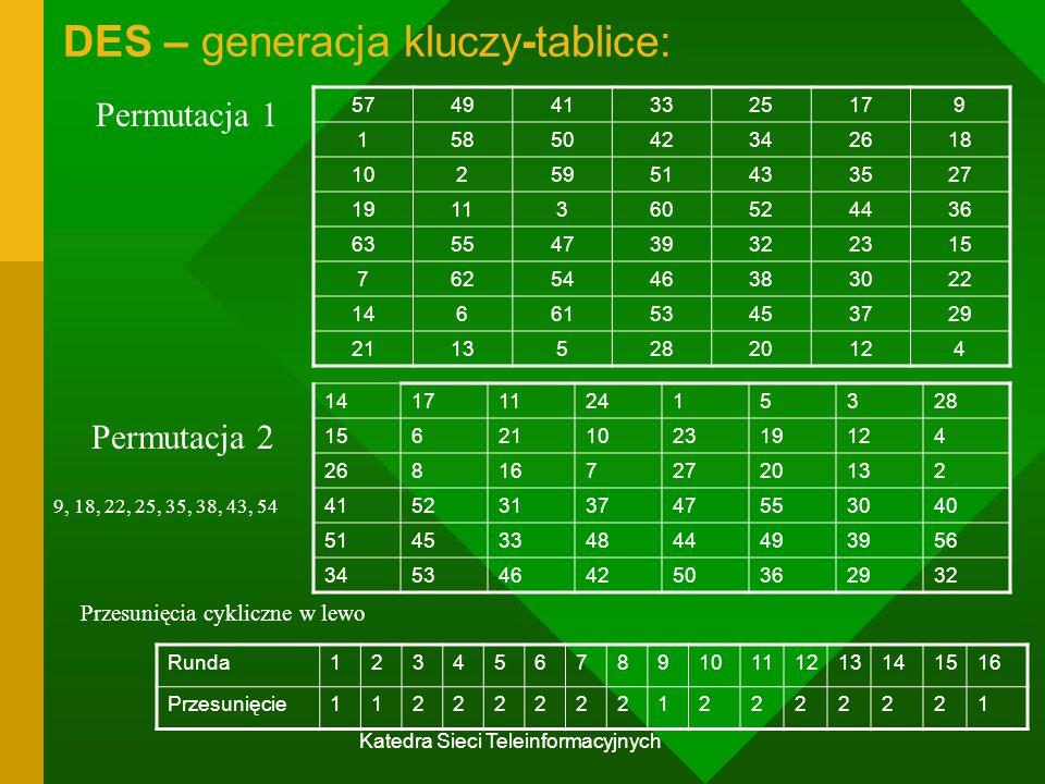 DES – generacja kluczy-tablice: